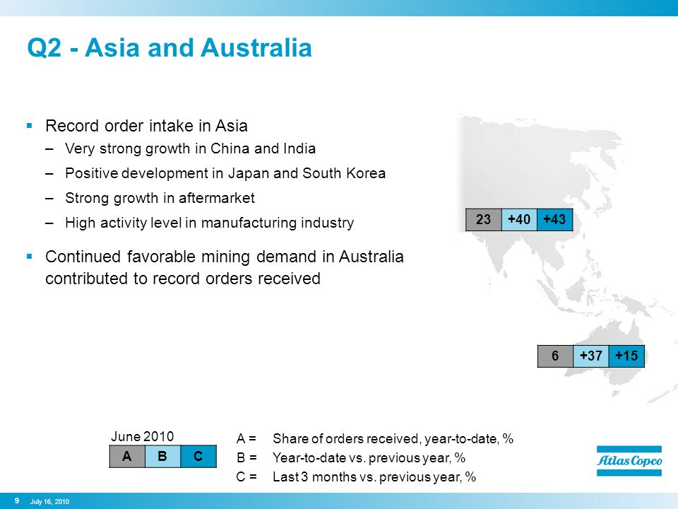 Q2 - Asia and Australia  Record order intake in Asia –Very strong growth in China and India –Positive development in Japan and South Korea –Strong growth in aftermarket –High activity level in manufacturing industry  Continued favorable mining demand in Australia contributed to record orders received June 2010 ABC 9 July 16, 2010 23+40+43 6+37+15 A =Share of orders received, year-to-date, % B =Year-to-date vs.