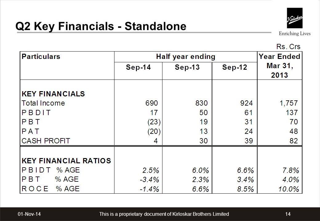 This is a proprietary document of Kirloskar Brothers Limited1401-Nov-14 Q2 Key Financials - Standalone