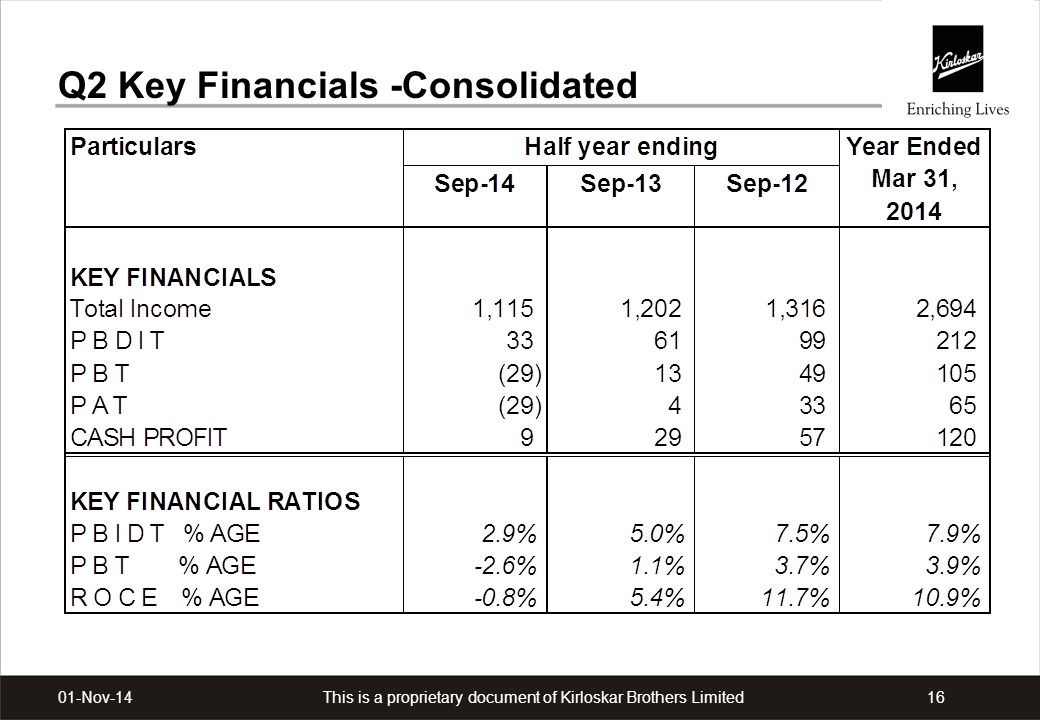 This is a proprietary document of Kirloskar Brothers Limited1601-Nov-14 Q2 Key Financials -Consolidated