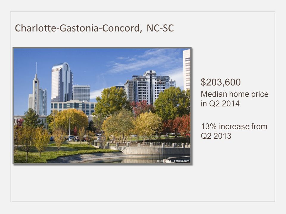 $203,600 Median home price in Q2 2014 13% increase from Q2 2013 Charlotte-Gastonia-Concord, NC-SC