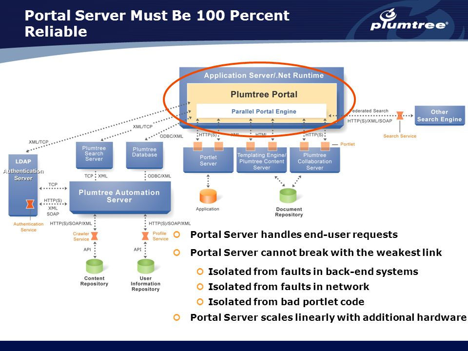 Portal Server Must Be 100 Percent Reliable Portal Server handles end-user requests Portal Server cannot break with the weakest link Isolated from faults in back-end systems Isolated from faults in network Isolated from bad portlet code Portal Server scales linearly with additional hardware