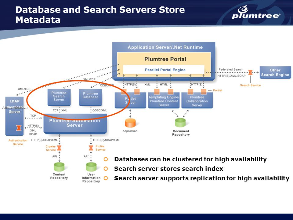 Database and Search Servers Store Metadata Databases can be clustered for high availability Search server stores search index Search server supports r
