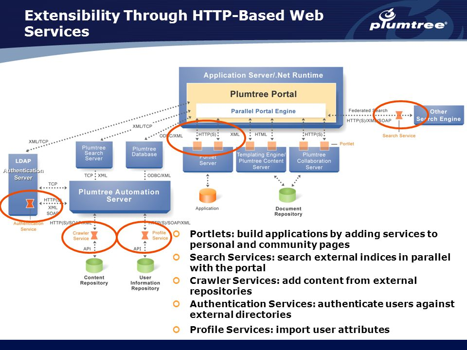 Extensibility Through HTTP-Based Web Services Portlets: build applications by adding services to personal and community pages Search Services: search external indices in parallel with the portal Crawler Services: add content from external repositories Authentication Services: authenticate users against external directories Profile Services: import user attributes