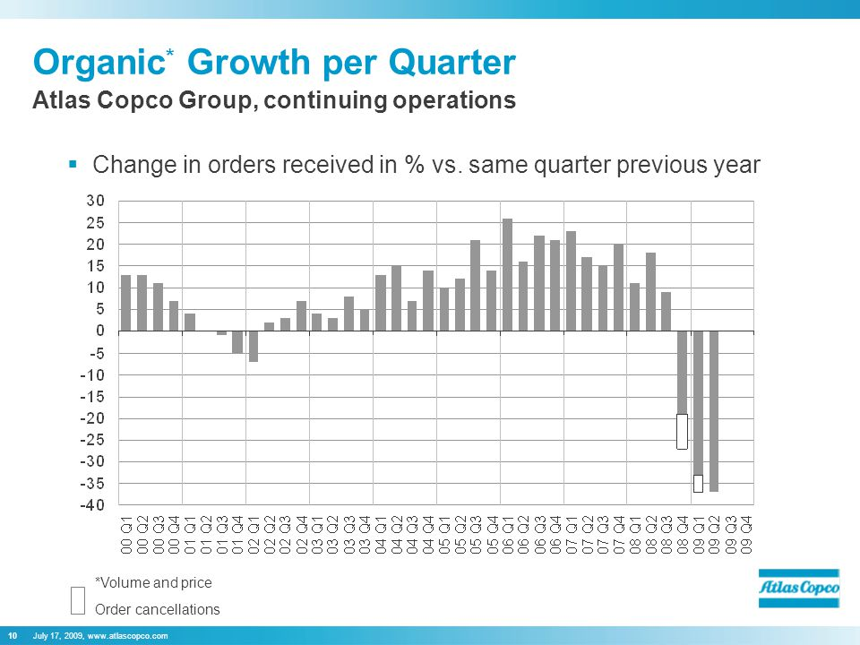 July 17, 2009, www.atlascopco.com10 Organic * Growth per Quarter  Change in orders received in % vs. same quarter previous year Atlas Copco Group, co
