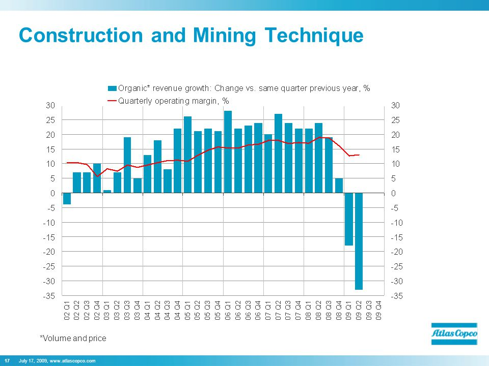 July 17, 2009, www.atlascopco.com17 Construction and Mining Technique *Volume and price