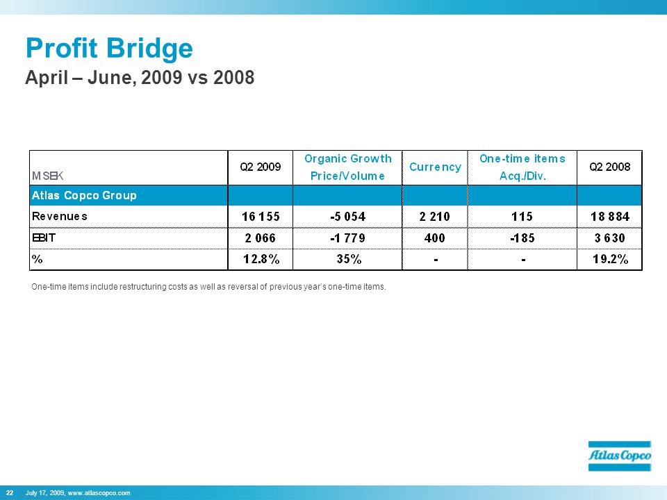 July 17, 2009, www.atlascopco.com22 Profit Bridge April – June, 2009 vs 2008 One-time items include restructuring costs as well as reversal of previou