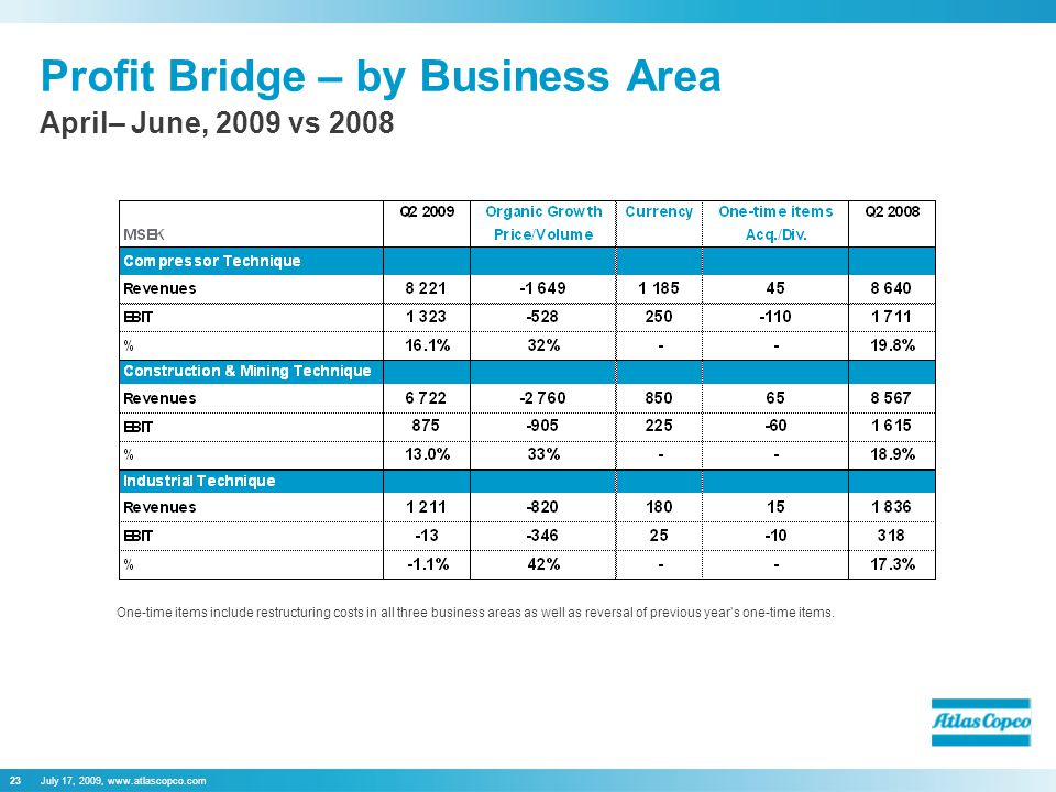 July 17, 2009, www.atlascopco.com23 Profit Bridge – by Business Area April– June, 2009 vs 2008 One-time items include restructuring costs in all three