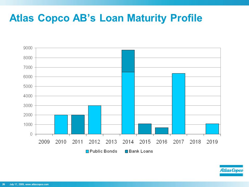 July 17, 2009, www.atlascopco.com26 Atlas Copco AB's Loan Maturity Profile