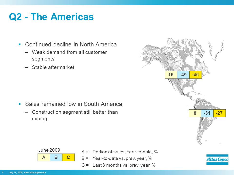 July 17, 2009, www.atlascopco.com7 Q2 - The Americas  Continued decline in North America –Weak demand from all customer segments –Stable aftermarket  Sales remained low in South America –Construction segment still better than mining June 2009 ABC 8-31-27 16-49-46 A =Portion of sales, Year-to-date, % B =Year-to-date vs.
