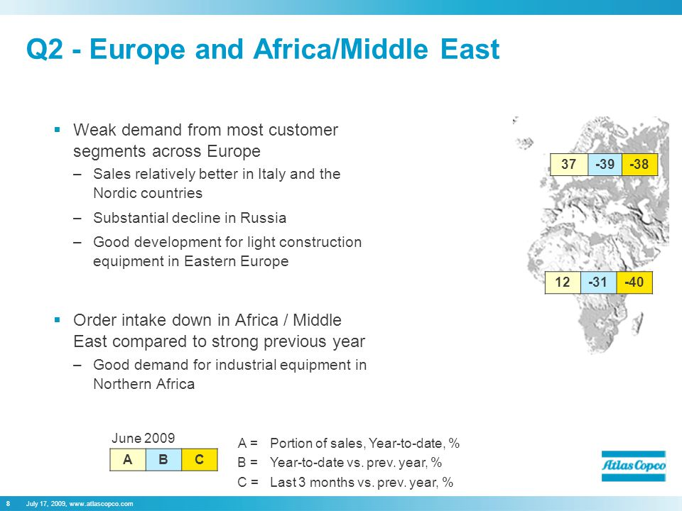 July 17, 2009, www.atlascopco.com8 Q2 - Europe and Africa/Middle East  Weak demand from most customer segments across Europe –Sales relatively better in Italy and the Nordic countries –Substantial decline in Russia –Good development for light construction equipment in Eastern Europe  Order intake down in Africa / Middle East compared to strong previous year –Good demand for industrial equipment in Northern Africa June 2009 ABC 37-39-38 12-31-40 A =Portion of sales, Year-to-date, % B =Year-to-date vs.