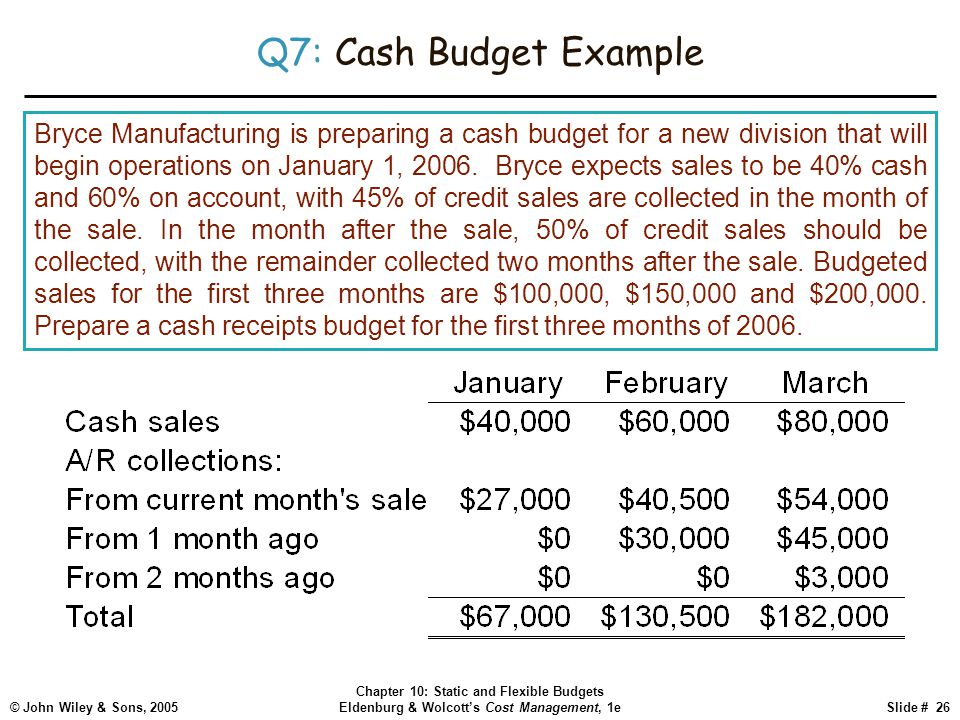 © John Wiley & Sons, 2005 Chapter 10: Static and Flexible Budgets Eldenburg & Wolcott's Cost Management, 1eSlide # 26 Q7: Cash Budget Example Bryce Ma