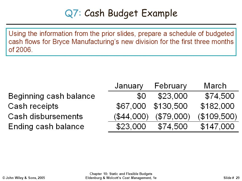 © John Wiley & Sons, 2005 Chapter 10: Static and Flexible Budgets Eldenburg & Wolcott's Cost Management, 1eSlide # 29 Q7: Cash Budget Example Using th