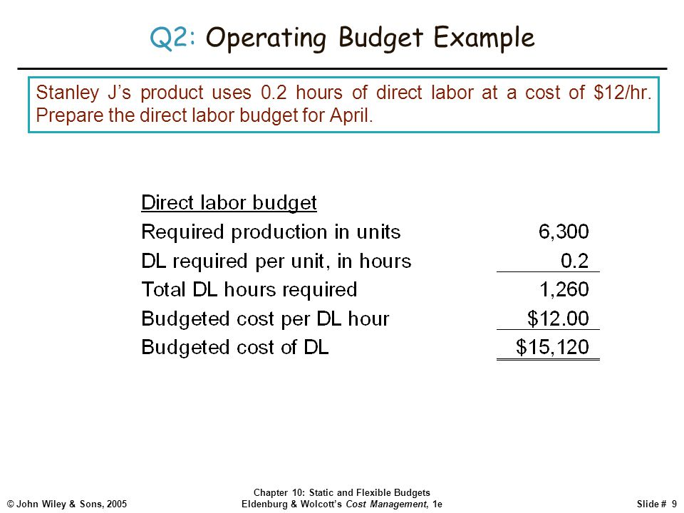 © John Wiley & Sons, 2005 Chapter 10: Static and Flexible Budgets Eldenburg & Wolcott's Cost Management, 1eSlide # 9 Stanley J's product uses 0.2 hour