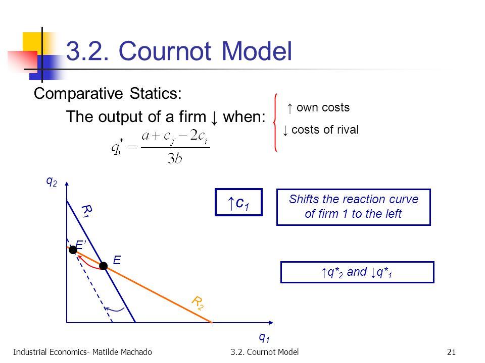 Industrial Economics- Matilde Machado3.2. Cournot Model21 3.2. Cournot Model Comparative Statics: The output of a firm ↓ when: q2q2 q1q1 E E' ↑c1↑c1 R