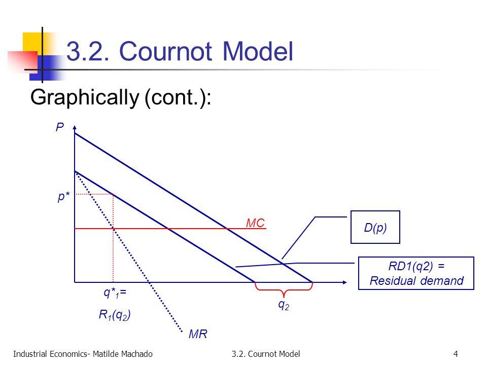 Industrial Economics- Matilde Machado3.2. Cournot Model4 Graphically (cont.): D(p) P q2q2 MR MC q* 1 = R 1 (q 2 ) p* RD1(q2) = Residual demand