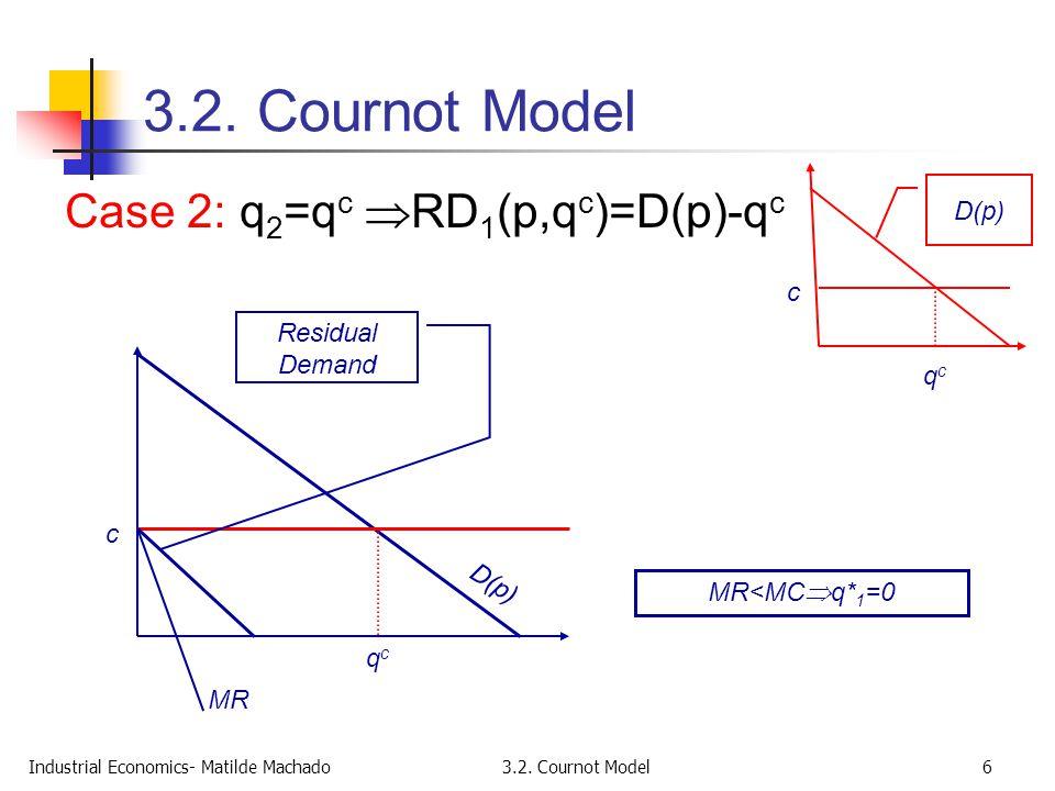 Industrial Economics- Matilde Machado3.2. Cournot Model6 Case 2: q 2 =q c  RD 1 (p,q c )=D(p)-q c c qcqc D(p) c Residual Demand D(p) qcqc MR MR<MC 