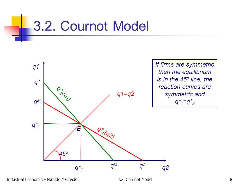 Industrial Economics- Matilde Machado3.2. Cournot Model8 q1 q2 qMqM qcqc q* 1 (q2) If firms are symmetric then the equilibrium is in the 45º line, the