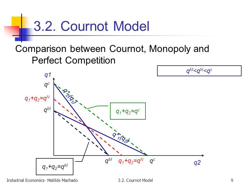 Industrial Economics- Matilde Machado3.2. Cournot Model9 Comparison between Cournot, Monopoly and Perfect Competition q1 q2 qMqM qcqc qMqM qcqc q* 1 (