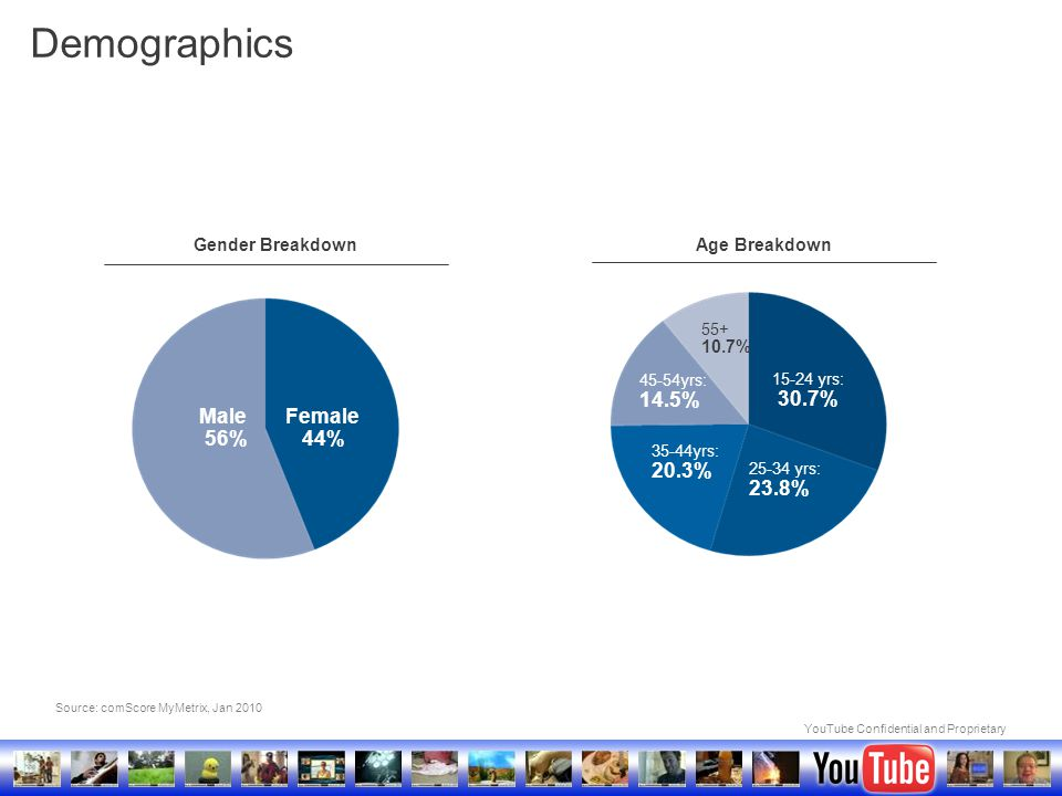 YouTube Confidential and Proprietary Source: comScore MyMetrix, Jan 2010 Female 44% Male 56% 15-24 yrs: 30.7% 25-34 yrs: 23.8% 35-44yrs: 20.3% 45-54yr