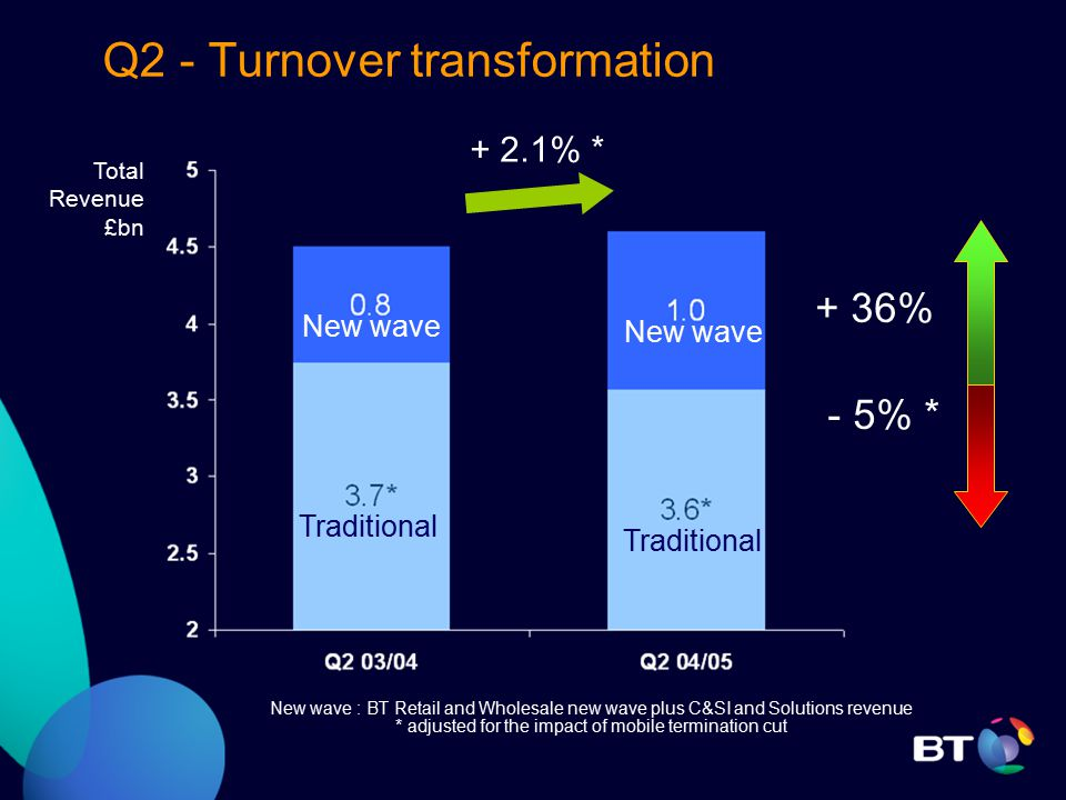 Q2 - Turnover transformation + 36% - 5% * New wave Traditional Total Revenue £bn New wave : BT Retail and Wholesale new wave plus C&SI and Solutions revenue * adjusted for the impact of mobile termination cut + 2.1% *