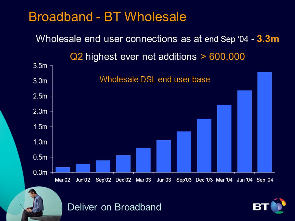 Broadband - BT Wholesale Wholesale DSL end user base Wholesale end user connections as at end Sep '04 - 3.3m Q2 highest ever net additions > 600,000 Deliver on Broadband