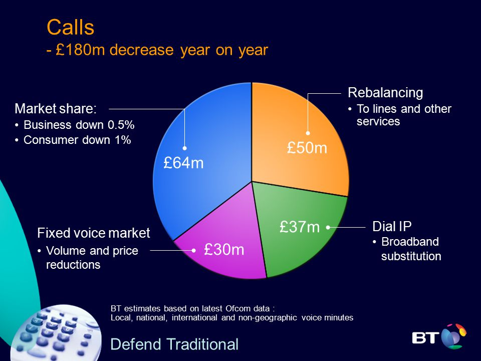 Calls - £180m decrease year on year Defend Traditional BT estimates based on latest Ofcom data : Local, national, international and non-geographic voice minutes Rebalancing To lines and other services Market share: Business down 0.5% Consumer down 1% £50m £37m £64m Fixed voice market Volume and price reductions £30m Dial IP Broadband substitution