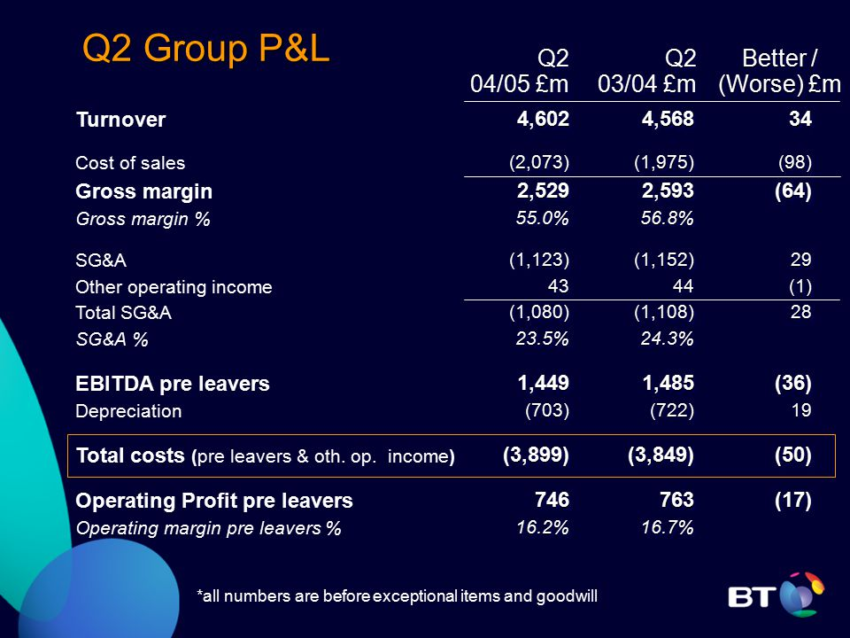 Q2 Group P&L Turnover Cost of sales Gross margin Gross margin % SG&A Other operating income Total SG&A SG&A % EBITDA pre leavers Depreciation Total costs (pre leavers & oth.
