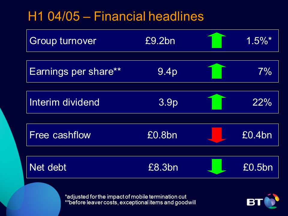 H1 04/05 – Financial headlines *adjusted for the impact of mobile termination cut **before leaver costs, exceptional items and goodwill Group turnover £9.2bn 1.5%* Free cashflow £0.8bn £0.4bn Net debt £8.3bn £0.5bn Earnings per share** 9.4p7% Interim dividend 3.9p22%