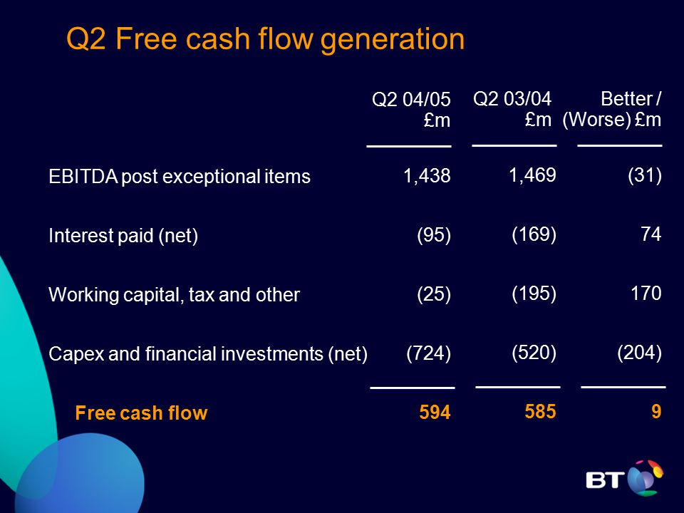 EBITDA post exceptional items Interest paid (net) Working capital, tax and other Capex and financial investments (net) Free cash flow Q2 Free cash flow generation Q2 04/05 £m 1,438 (95) (25) (724) 594 Q2 03/04 £m 1,469 (169) (195) (520) 585 Better / (Worse) £m (31) 74 170 (204) 9