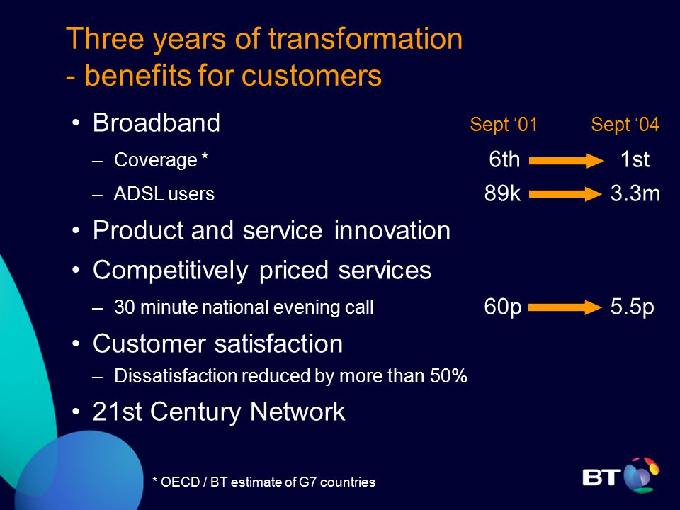 Three years of transformation - benefits for customers Broadband Sept '01 Sept '04 –Coverage * 6th 1st –ADSL users 89k 3.3m Product and service innovation Competitively priced services –30 minute national evening call 60p 5.5p Customer satisfaction –Dissatisfaction reduced by more than 50% 21st Century Network * OECD / BT estimate of G7 countries