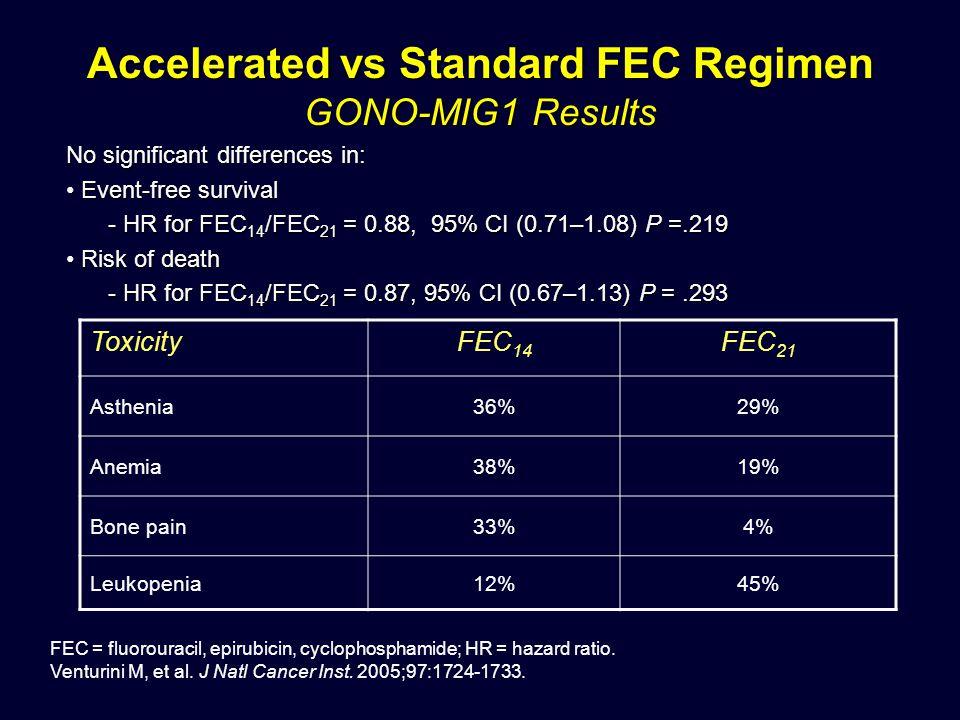 Accelerated vs Standard FEC Regimen GONO-MIG1 Results ToxicityFEC 14 FEC 21 Asthenia36%29% Anemia38%19% Bone pain33%4% Leukopenia12%45% No significant differences in: Event-free survival Event-free survival - HR for FEC 14 /FEC 21 = 0.88, 95% CI (0.71–1.08) P =.219 Risk of death Risk of death - HR for FEC 14 /FEC 21 = 0.87, 95% CI (0.67–1.13) P =.293 FEC = fluorouracil, epirubicin, cyclophosphamide; HR = hazard ratio.