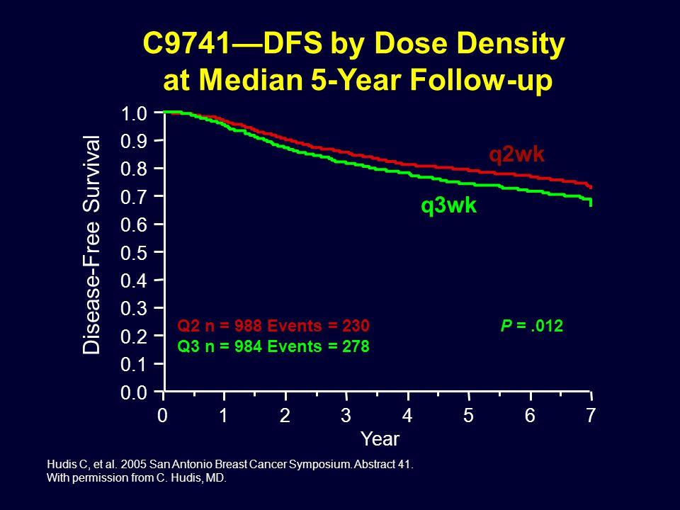 0.0 0.1 0.2 0.3 0.4 0.5 0.6 0.7 0.8 0.9 1.0 01234567 Year C9741—DFS by Dose Density at Median 5-Year Follow-up q2wk q3wk Disease-Free Survival Q2 n = 988 Events = 230 Q3 n = 984 Events = 278 Hudis C, et al.