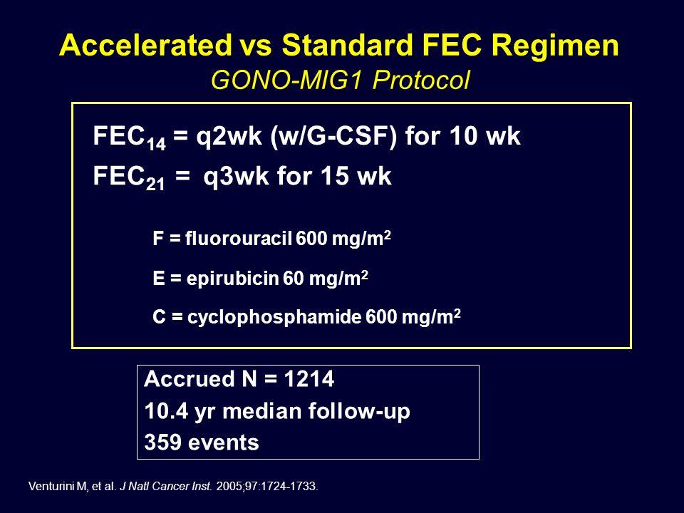 FEC 14 = q2wk (w/G-CSF) for 10 wk FEC 21 = q3wk for 15 wk Accrued N = 1214 10.4 yr median follow-up 359 events F = fluorouracil 600 mg/m 2 E = epirubicin 60 mg/m 2 C = cyclophosphamide 600 mg/m 2 Accelerated vs Standard FEC Regimen GONO-MIG1 Protocol Venturini M, et al.