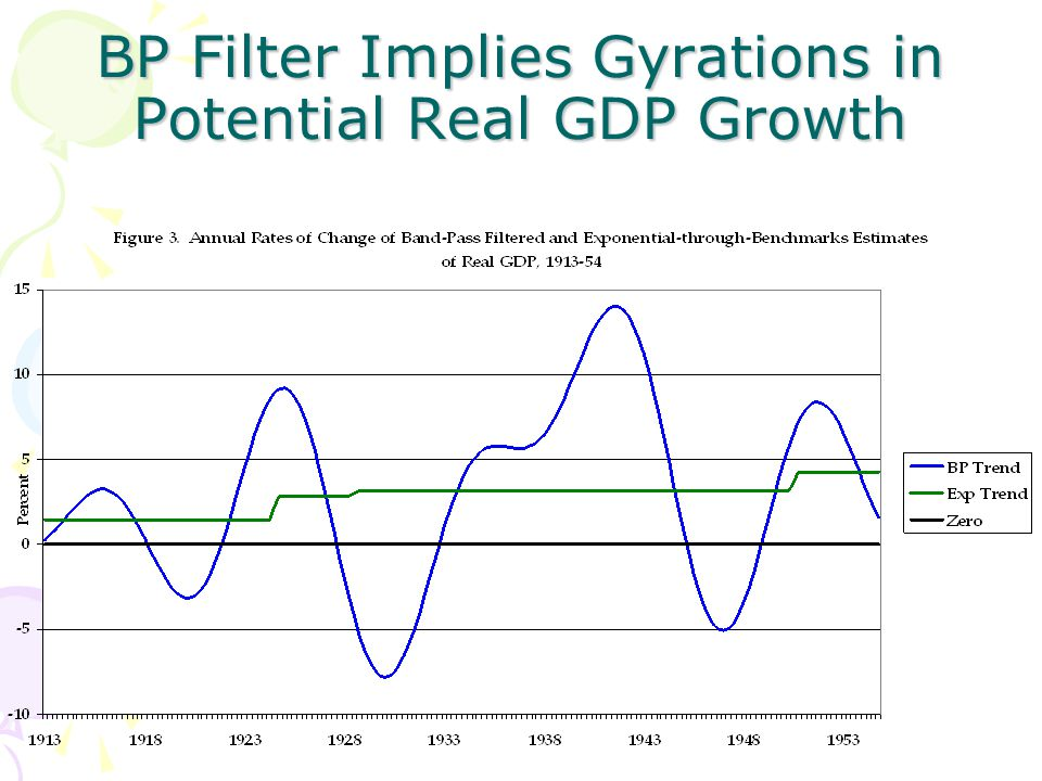 BP Filter Implies Gyrations in Potential Real GDP Growth