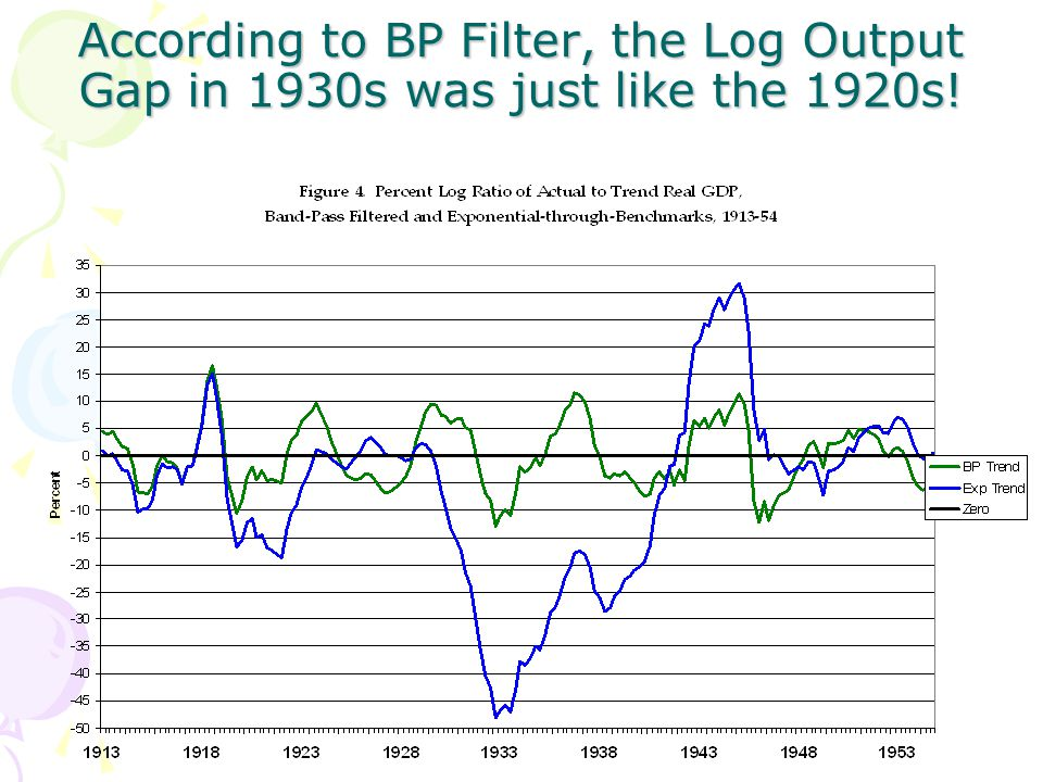 According to BP Filter, the Log Output Gap in 1930s was just like the 1920s!