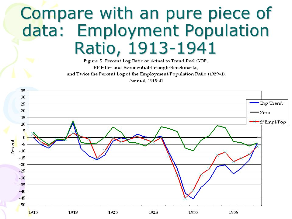 Compare with an pure piece of data: Employment Population Ratio, 1913-1941