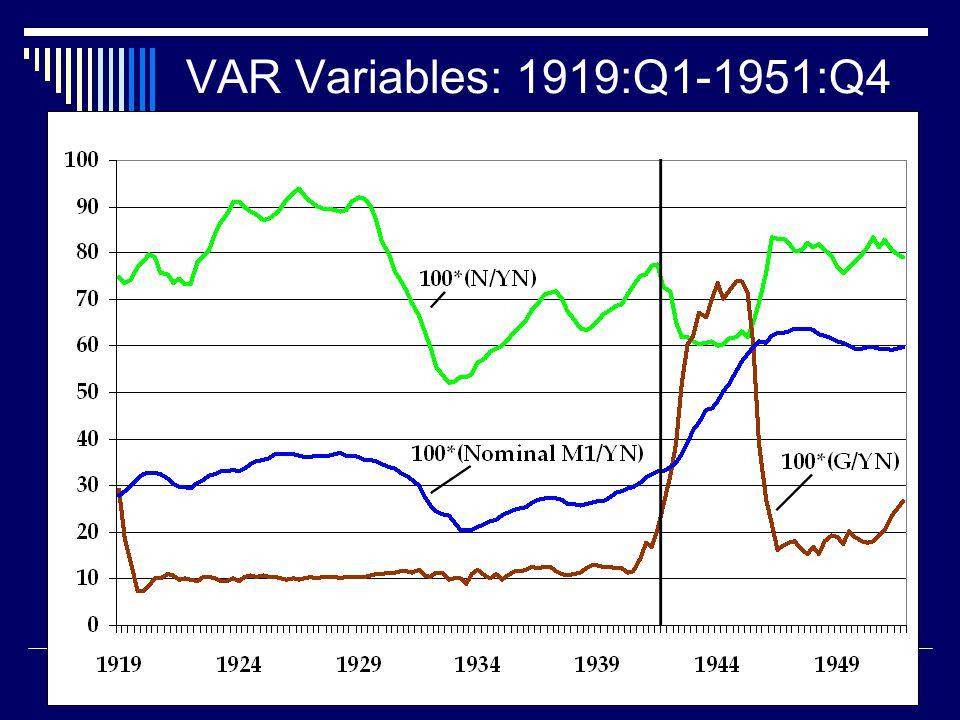 VAR Variables: 1919:Q1-1951:Q4
