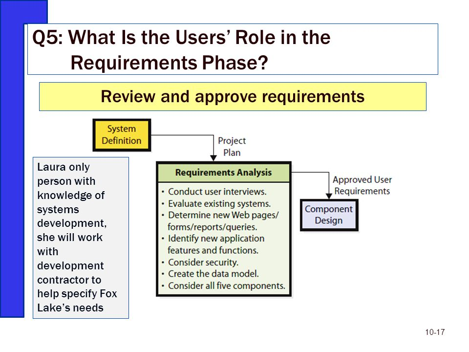 Review and approve requirements Q5: What Is the Users' Role in the Requirements Phase? 10-17 Laura only person with knowledge of systems development,