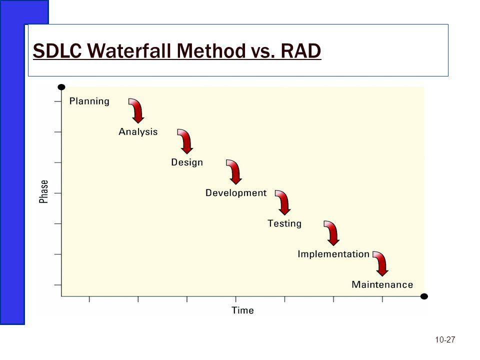 SDLC Waterfall Method vs. RAD 10-27
