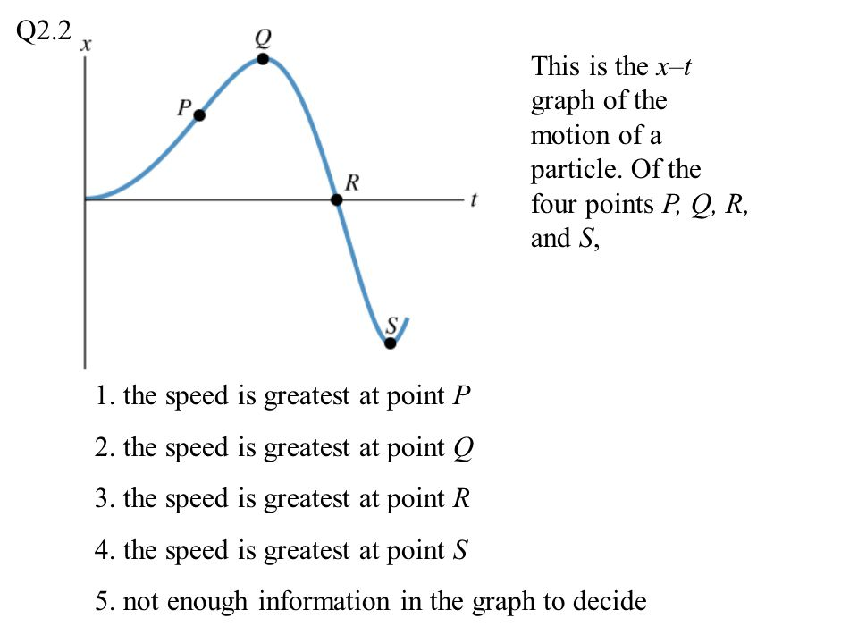 This is the x–t graph of the motion of a particle. Of the four points P, Q, R, and S, 1. the speed is greatest at point P 2. the speed is greatest at