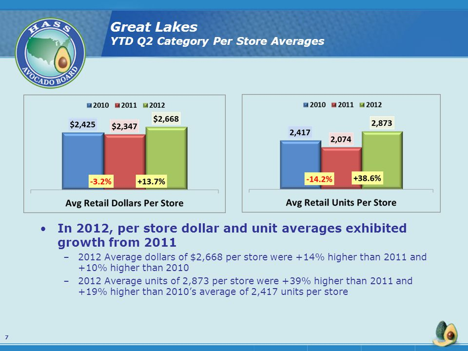 Great Lakes YTD Q2 Category Per Store Averages In 2012, per store dollar and unit averages exhibited growth from 2011 –2012 Average dollars of $2,668 per store were +14% higher than 2011 and +10% higher than 2010 –2012 Average units of 2,873 per store were +39% higher than 2011 and +19% higher than 2010's average of 2,417 units per store 7
