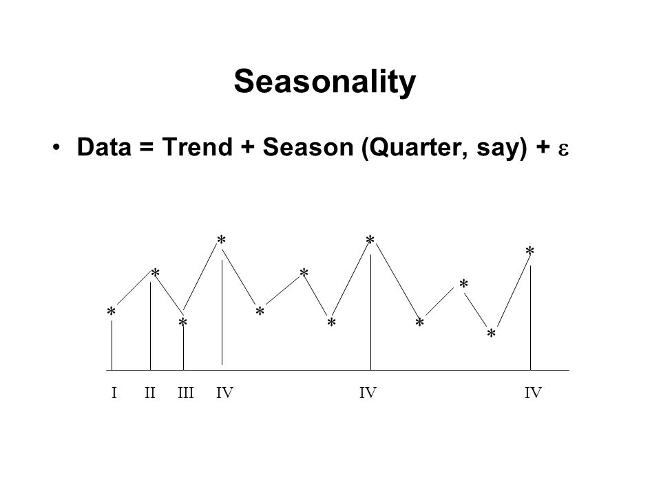 Seasonality Data = Trend + Season (Quarter, say) +  * * * * * * * * * * * * IIIIIIIV