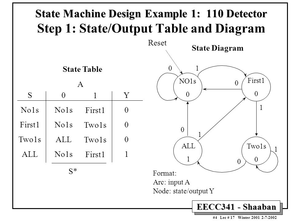EECC341 - Shaaban #4 Lec # 17 Winter 2001 2-7-2002 State Machine Design Example 1: 110 Detector State Machine Design Example 1: 110 Detector Step 1: S