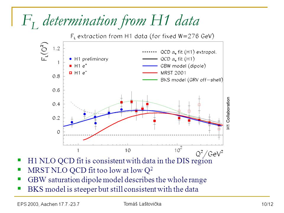 Tomáš LaštovičkaEPS 2003, Aachen 17.7.-23.7 10/12 F L determination from H1 data  H1 NLO QCD fit is consistent with data in the DIS region  MRST NLO QCD fit too low at low Q 2  GBW saturation dipole model describes the whole range  BKS model is steeper but still consistent with the data