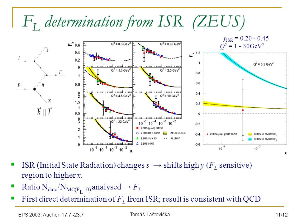 Tomáš LaštovičkaEPS 2003, Aachen 17.7.-23.7 11/12 F L determination from ISR (ZEUS)  ISR (Initial State Radiation) changes s → shifts high y (F L sensitive) region to higher x.