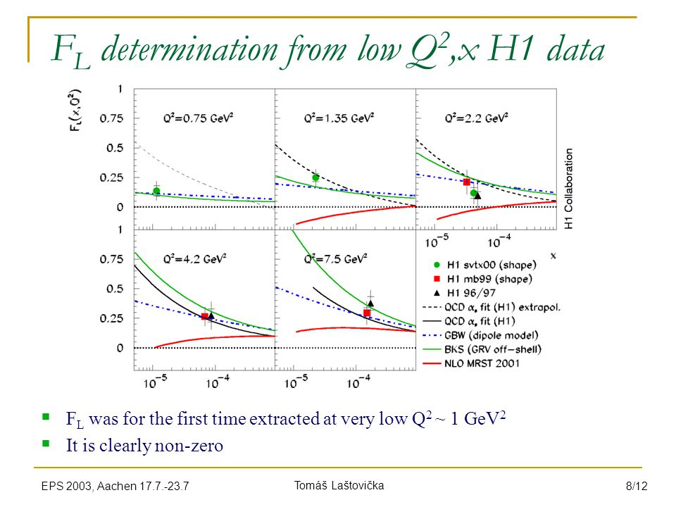 Tomáš LaštovičkaEPS 2003, Aachen 17.7.-23.7 8/12 F L determination from low Q 2,x H1 data  F L was for the first time extracted at very low Q 2 ~ 1 GeV 2  It is clearly non-zero