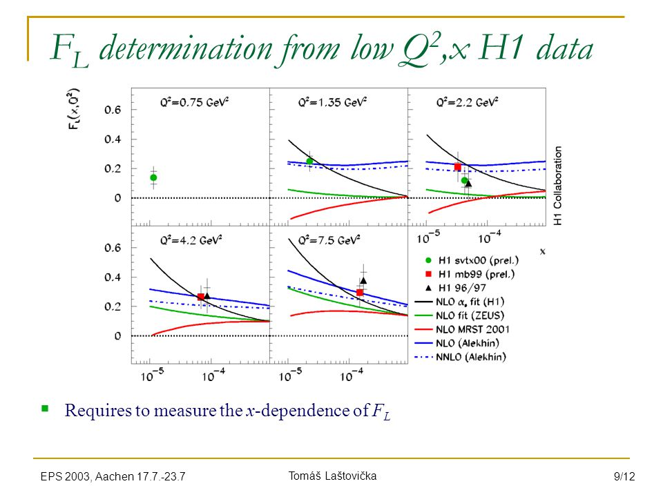 Tomáš LaštovičkaEPS 2003, Aachen 17.7.-23.7 9/12 F L determination from low Q 2,x H1 data  Requires to measure the x-dependence of F L