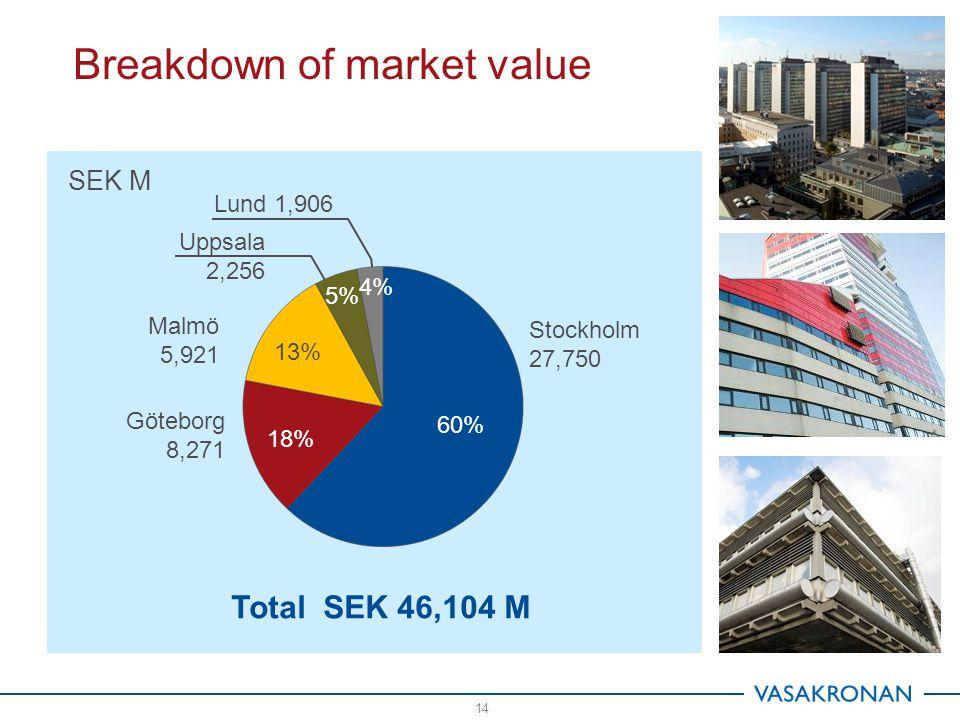 Breakdown of market value 14 Stockholm 27,750 Göteborg 8,271 Lund 1,906 Malmö 5,921 Uppsala 2,256 60% 18% 13% 5% 4% SEK M Total SEK 46,104 M