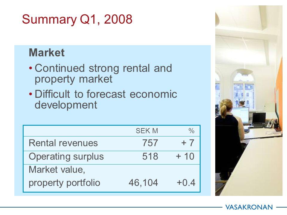 SEK M200820072006 Net interest-bearing liabilities 12,89111,33111,036 Interest rate %, 4.4 3.33.7 Net financial items 1238999 Market rate comparable portfolio 2008-03-31 5.2 % Financial items March 31 36