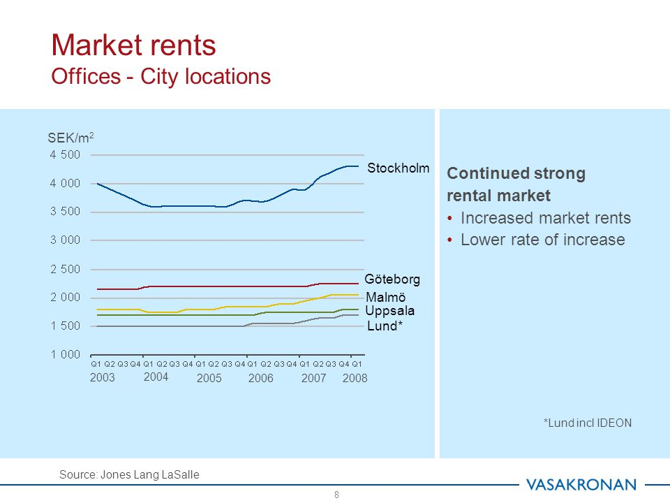 Market yield requirements Modern offices in prime locations Source: Jones Lang LaSalle 9 Continued stable property market Same level of transactions during first quarter 2008 as first quarter 2007 Unchanged yield requirements in Stockholm Slightly increased yield requirements on other markets *Lund incl IDEON % 200320042005200620072008 Stockholm Malmö Göteborg Lund* Uppsala